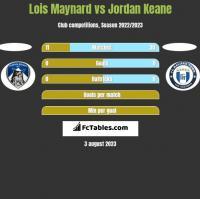 Lois Maynard vs Jordan Keane h2h player stats