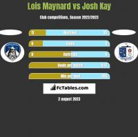 Lois Maynard vs Josh Kay h2h player stats