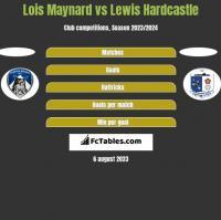 Lois Maynard vs Lewis Hardcastle h2h player stats