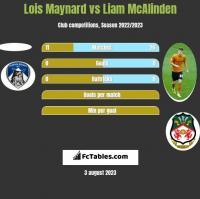Lois Maynard vs Liam McAlinden h2h player stats