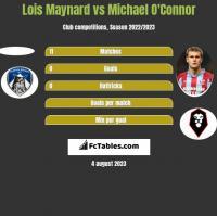 Lois Maynard vs Michael O'Connor h2h player stats