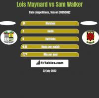 Lois Maynard vs Sam Walker h2h player stats