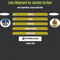 Lois Maynard vs Jordan Archer h2h player stats