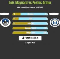 Lois Maynard vs Festus Arthur h2h player stats