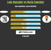 Lolo Gonzalez vs Borja Sanchez h2h player stats