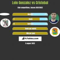 Lolo Gonzalez vs Cristobal h2h player stats