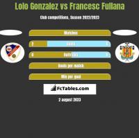 Lolo Gonzalez vs Francesc Fullana h2h player stats