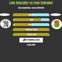 Lolo Gonzalez vs Ivan Salvador h2h player stats