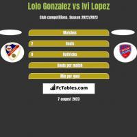 Lolo Gonzalez vs Ivi Lopez h2h player stats