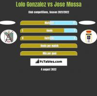 Lolo Gonzalez vs Jose Mossa h2h player stats