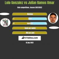 Lolo Gonzalez vs Julian Ramos Omar h2h player stats