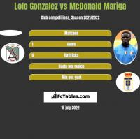 Lolo Gonzalez vs McDonald Mariga h2h player stats