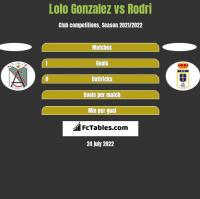 Lolo Gonzalez vs Rodri h2h player stats