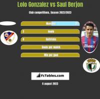 Lolo Gonzalez vs Saul Berjon h2h player stats