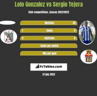 Lolo Gonzalez vs Sergio Tejera h2h player stats