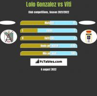 Lolo Gonzalez vs Viti h2h player stats