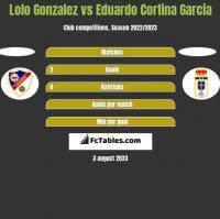 Lolo Gonzalez vs Eduardo Cortina Garcia h2h player stats