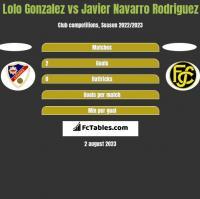 Lolo Gonzalez vs Javier Navarro Rodriguez h2h player stats