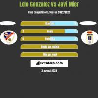 Lolo Gonzalez vs Javi Mier h2h player stats