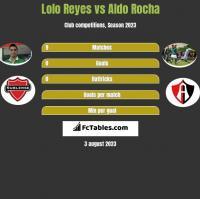 Lolo Reyes vs Aldo Rocha h2h player stats