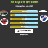 Lolo Reyes vs Alex Castro h2h player stats