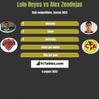 Lolo Reyes vs Alex Zendejas h2h player stats