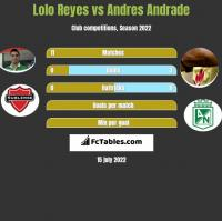 Lolo Reyes vs Andres Andrade h2h player stats