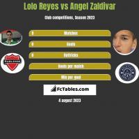 Lolo Reyes vs Angel Zaldivar h2h player stats