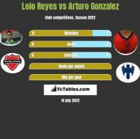 Lolo Reyes vs Arturo Gonzalez h2h player stats