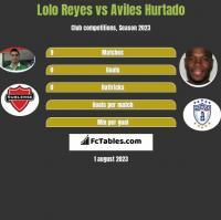 Lolo Reyes vs Aviles Hurtado h2h player stats