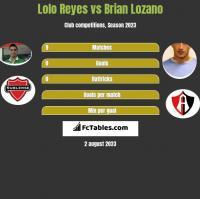 Lolo Reyes vs Brian Lozano h2h player stats