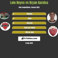 Lolo Reyes vs Bryan Garnica h2h player stats
