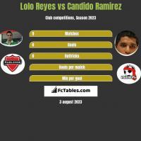 Lolo Reyes vs Candido Ramirez h2h player stats