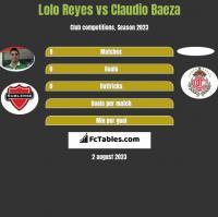 Lolo Reyes vs Claudio Baeza h2h player stats