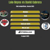 Lolo Reyes vs David Cabrera h2h player stats