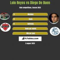 Lolo Reyes vs Diego De Buen h2h player stats