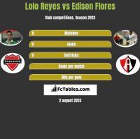 Lolo Reyes vs Edison Flores h2h player stats