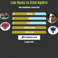 Lolo Reyes vs Erick Aguirre h2h player stats