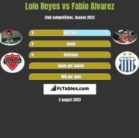 Lolo Reyes vs Fabio Alvarez h2h player stats