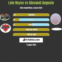 Lolo Reyes vs Giovanni Augusto h2h player stats