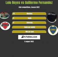 Lolo Reyes vs Guillermo Fernandez h2h player stats