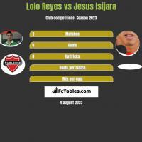 Lolo Reyes vs Jesus Isijara h2h player stats