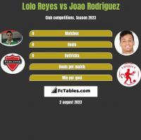 Lolo Reyes vs Joao Rodriguez h2h player stats
