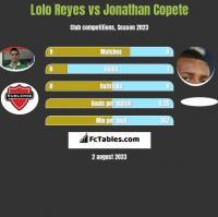 Lolo Reyes vs Jonathan Copete h2h player stats