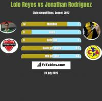 Lolo Reyes vs Jonathan Rodriguez h2h player stats
