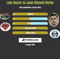 Lolo Reyes vs Juan Manuel Iturbe h2h player stats