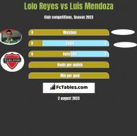 Lolo Reyes vs Luis Mendoza h2h player stats