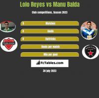 Lolo Reyes vs Manu Balda h2h player stats