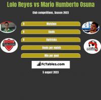 Lolo Reyes vs Mario Humberto Osuna h2h player stats