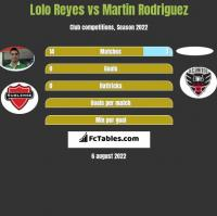 Lolo Reyes vs Martin Rodriguez h2h player stats